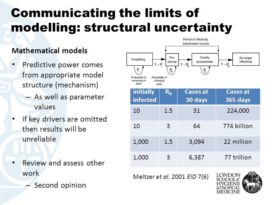 Communicating the limits of modelling: structural uncertainty