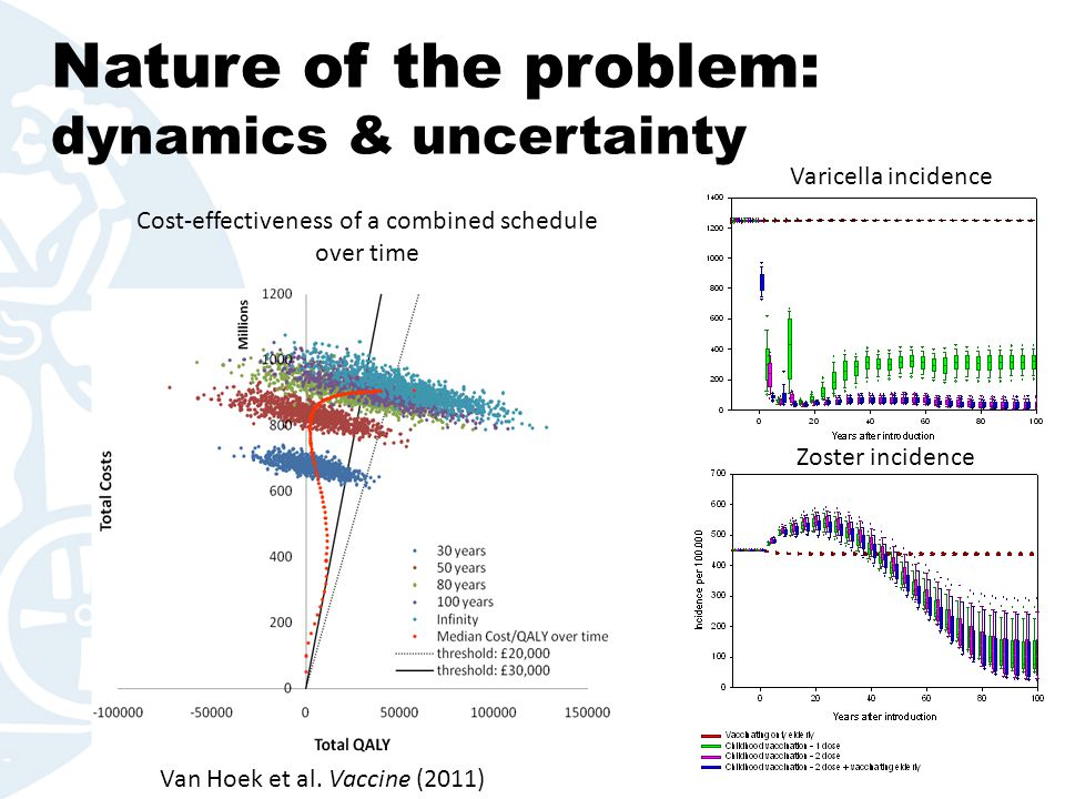 Nature of the problem: dynamics & uncertainty