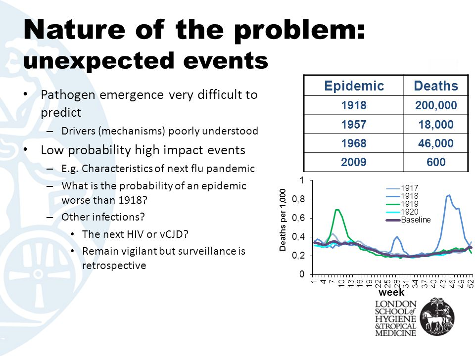 Nature of the problem: unexpected events