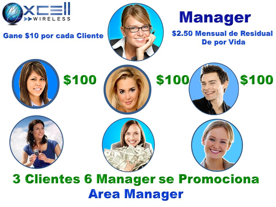 3 Clientes 6 Manager se Promociona