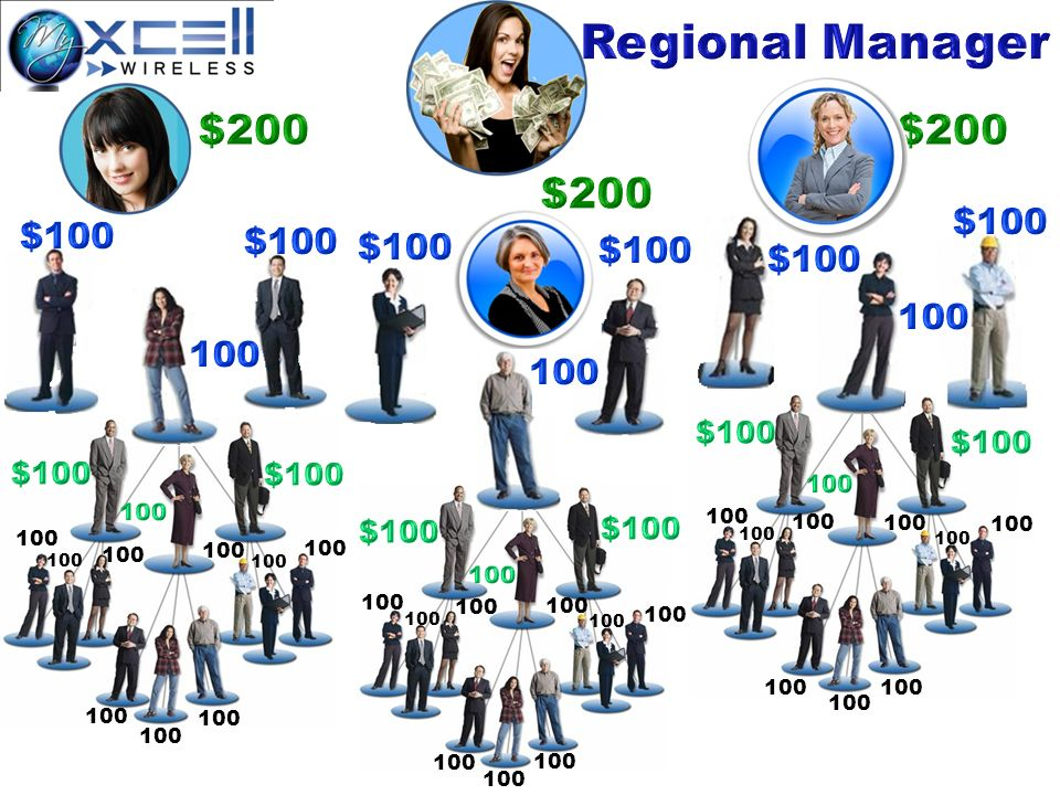 Regional Manager $200 $200 $200 $100 $100 $100 $100 $100 $100 100 100