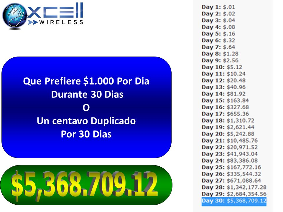 $5,368.709.12 Que Prefiere $1.000 Por Dia Durante 30 Dias O