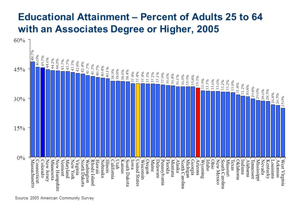 Educational Attainment – Percent of Adults 25 to 64 with an Associates Degree or Higher, 2005