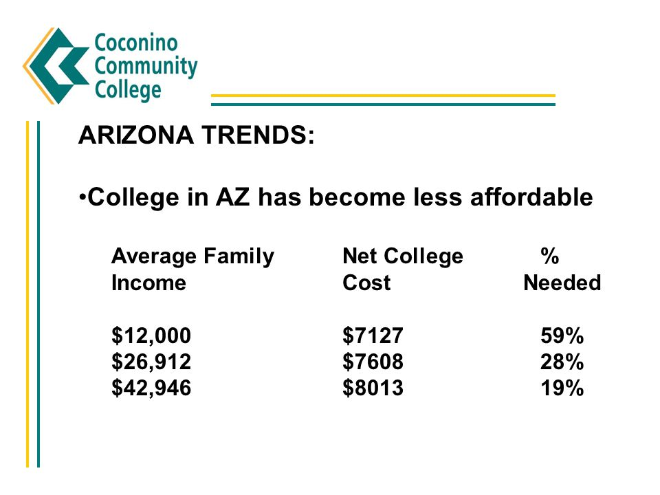 College in AZ has become less affordable