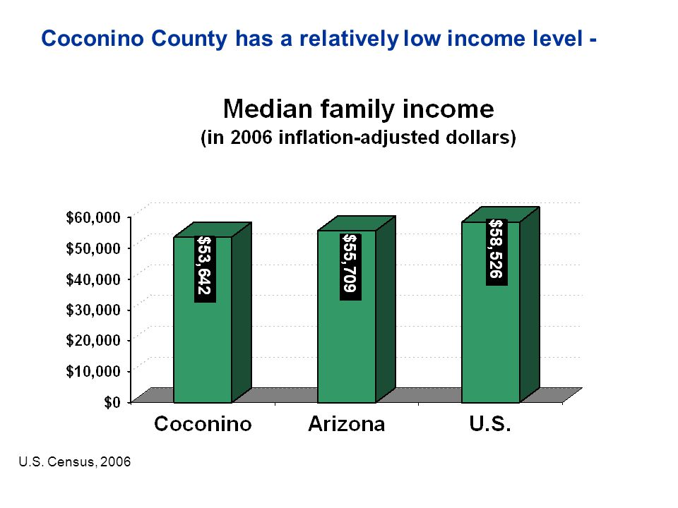 Coconino County has a relatively low income level -