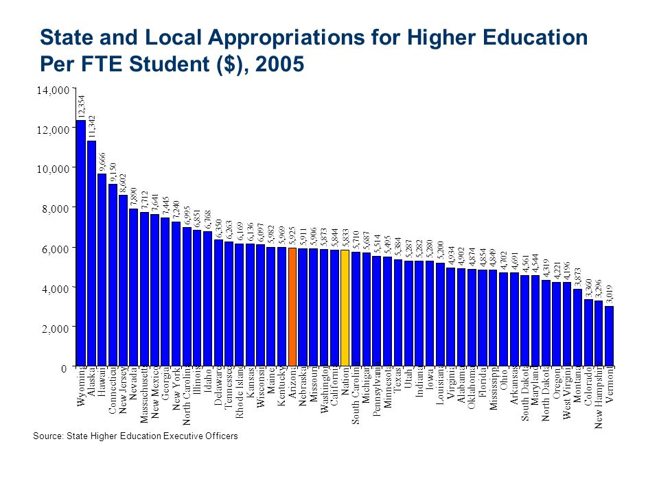 State and Local Appropriations for Higher Education Per FTE Student ($), 2005
