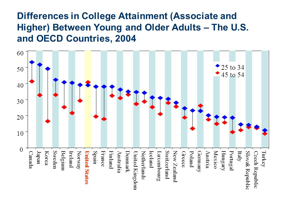 Differences in College Attainment (Associate and Higher) Between Young and Older Adults – The U.S. and OECD Countries, 2004