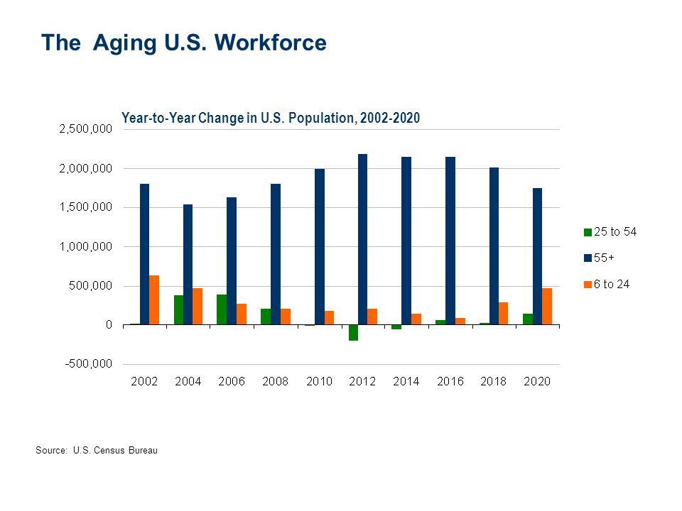 The Aging U.S. Workforce Year-to-Year Change in U.S. Population, 2002-2020.
