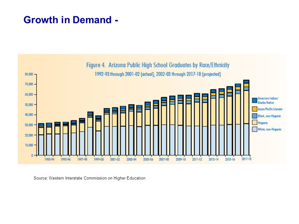 Growth in Demand - At same time, AZ is projected to see record numbers of high school graduates through 2018.
