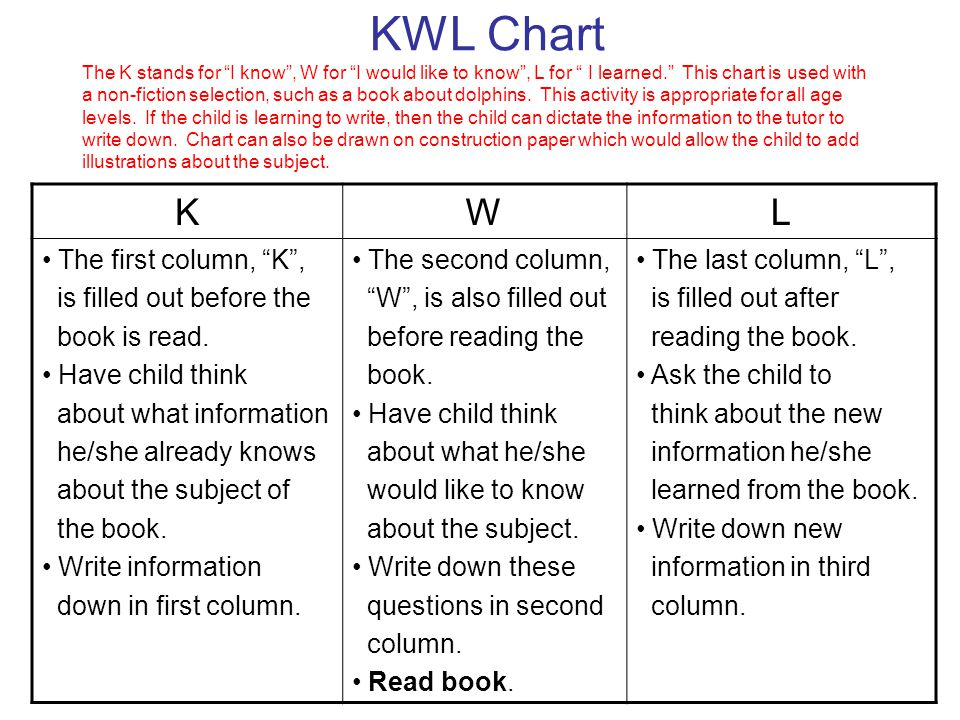 KWL Chart The K stands for I know , W for I would like to know , L for I learned. This chart is used with a non-fiction selection, such as a book about dolphins. This activity is appropriate for all age levels. If the child is learning to write, then the child can dictate the information to the tutor to write down. Chart can also be drawn on construction paper which would allow the child to add illustrations about the subject.