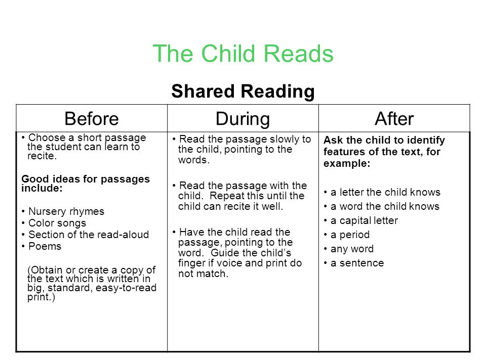 The Child Reads Shared Reading Before During After