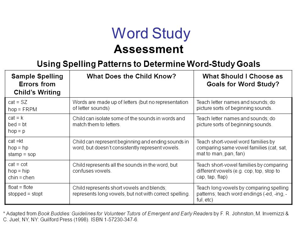 Word Study Assessment. Using Spelling Patterns to Determine Word-Study Goals. Sample Spelling Errors from Child's Writing.