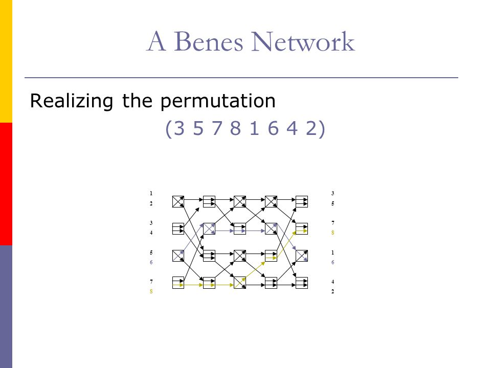 A Benes Network Realizing the permutation (3 5 7 8 1 6 4 2) 1 2 3 4 5