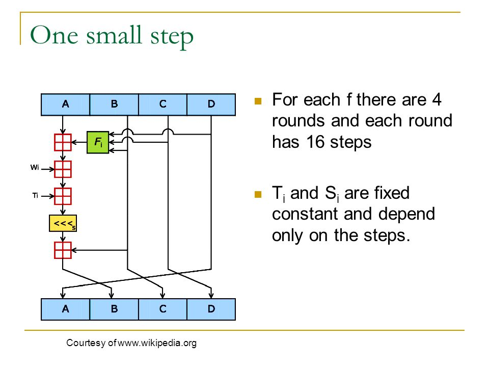 One small step For each f there are 4 rounds and each round has 16 steps. Ti and Si are fixed constant and depend only on the steps.