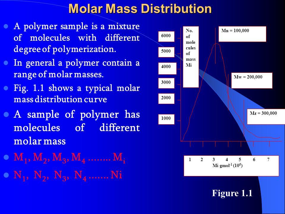 Molar Mass Distribution