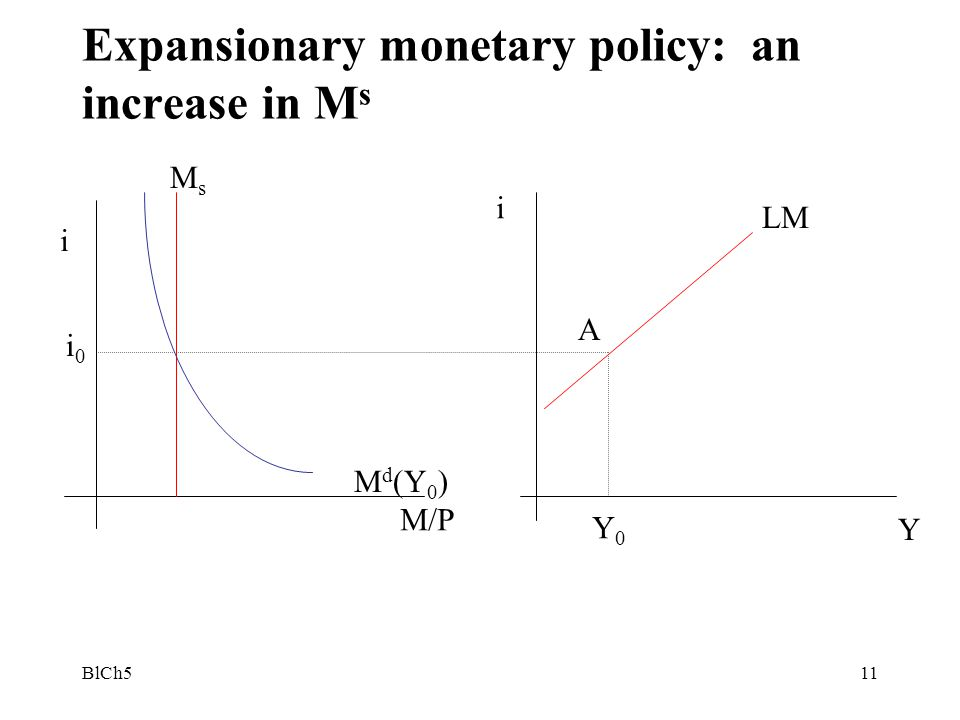 Expansionary monetary policy: an increase in Ms