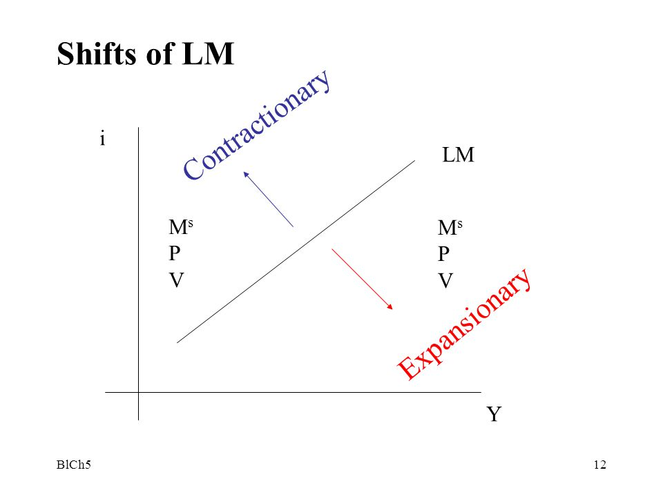 Shifts of LM Contractionary i LM Ms P V Ms P V Expansionary Y BlCh5