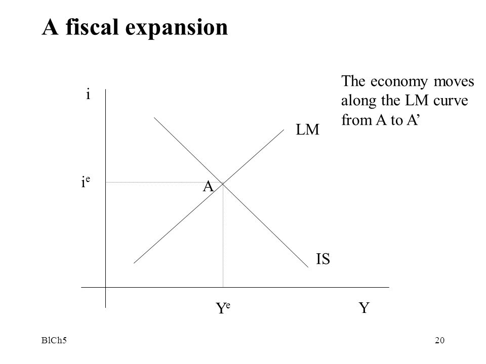 A fiscal expansion The economy moves along the LM curve from A to A' i