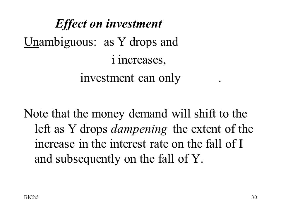 Unambiguous: as Y drops and i increases, investment can only .