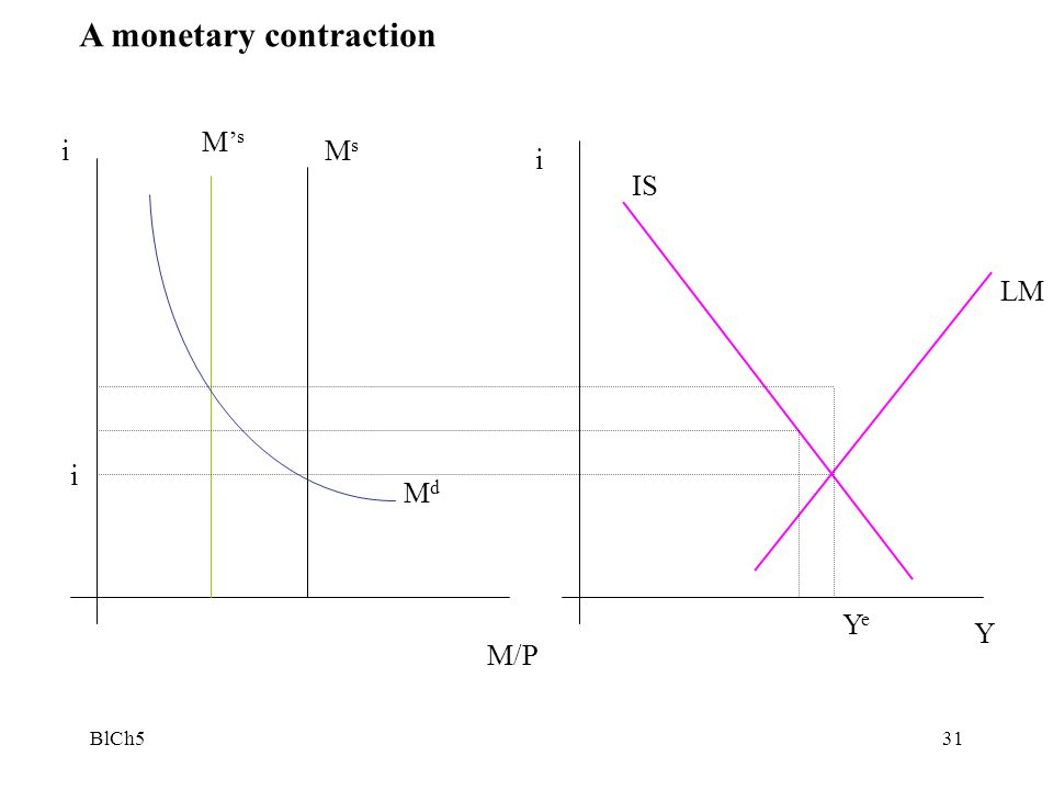A monetary contraction