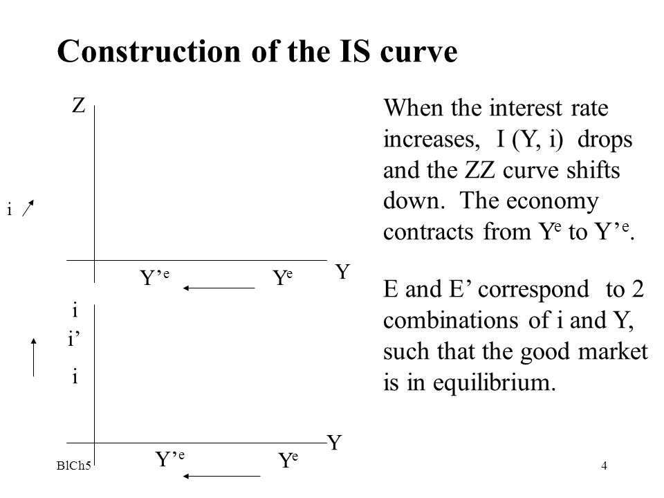 Construction of the IS curve