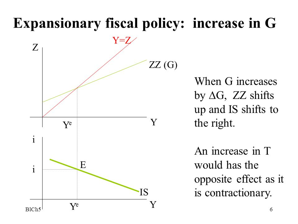 Expansionary fiscal policy: increase in G