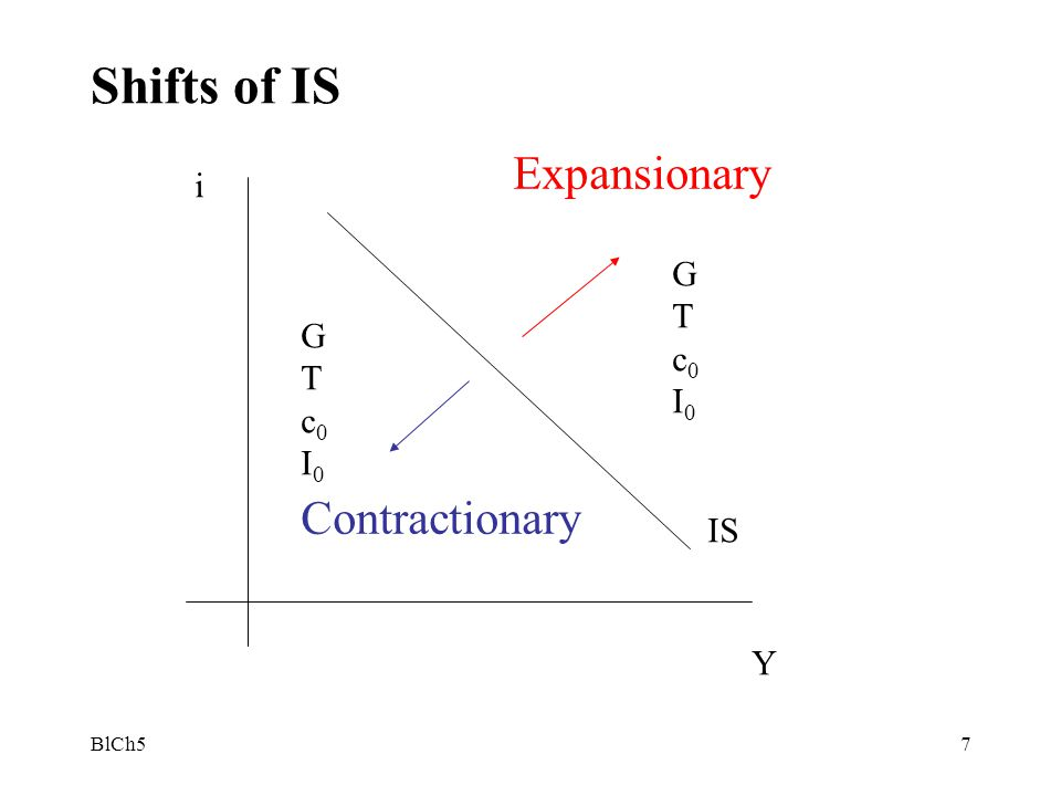 Shifts of IS Expansionary Contractionary i G T c0 G I0 T c0 I0 IS Y