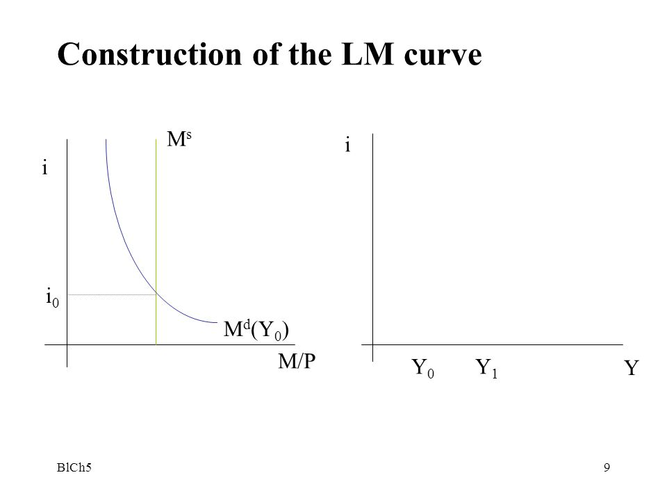 Construction of the LM curve