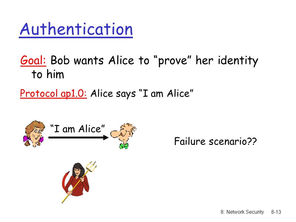 Protocol ap1.0: Alice says I am Alice