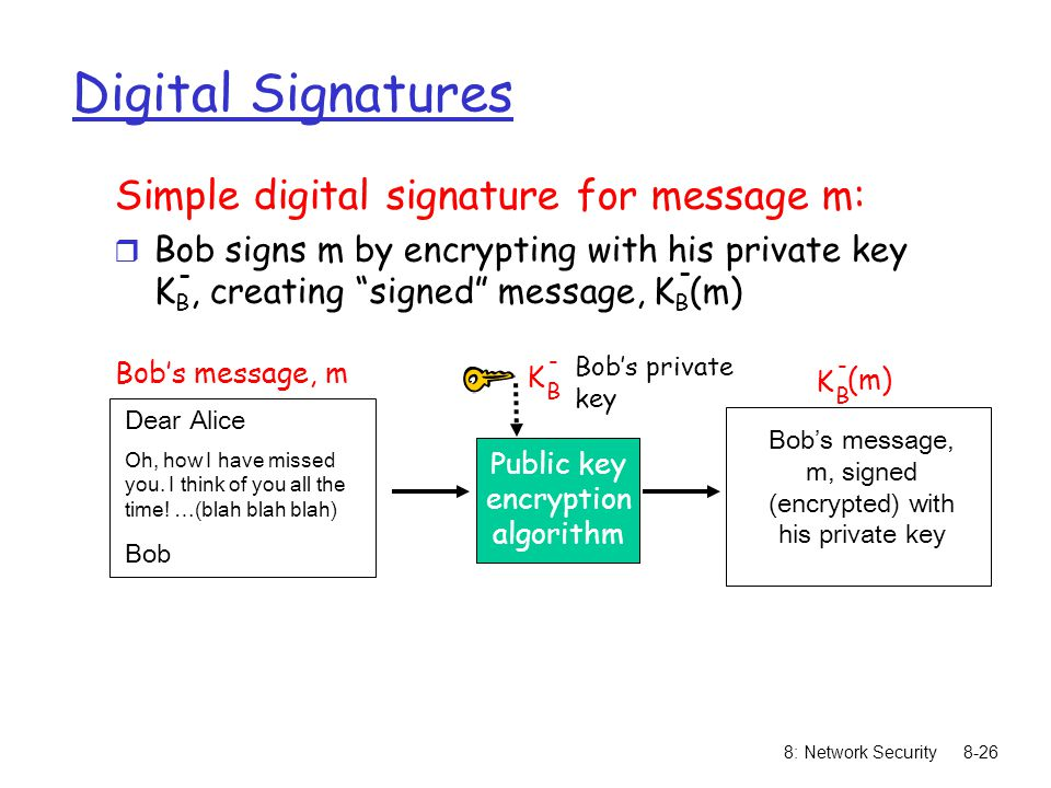 Bob's message, m, signed (encrypted) with his private key