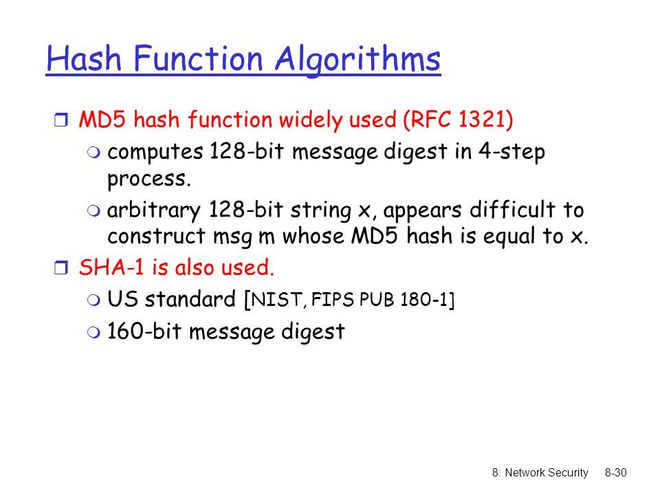 Hash Function Algorithms