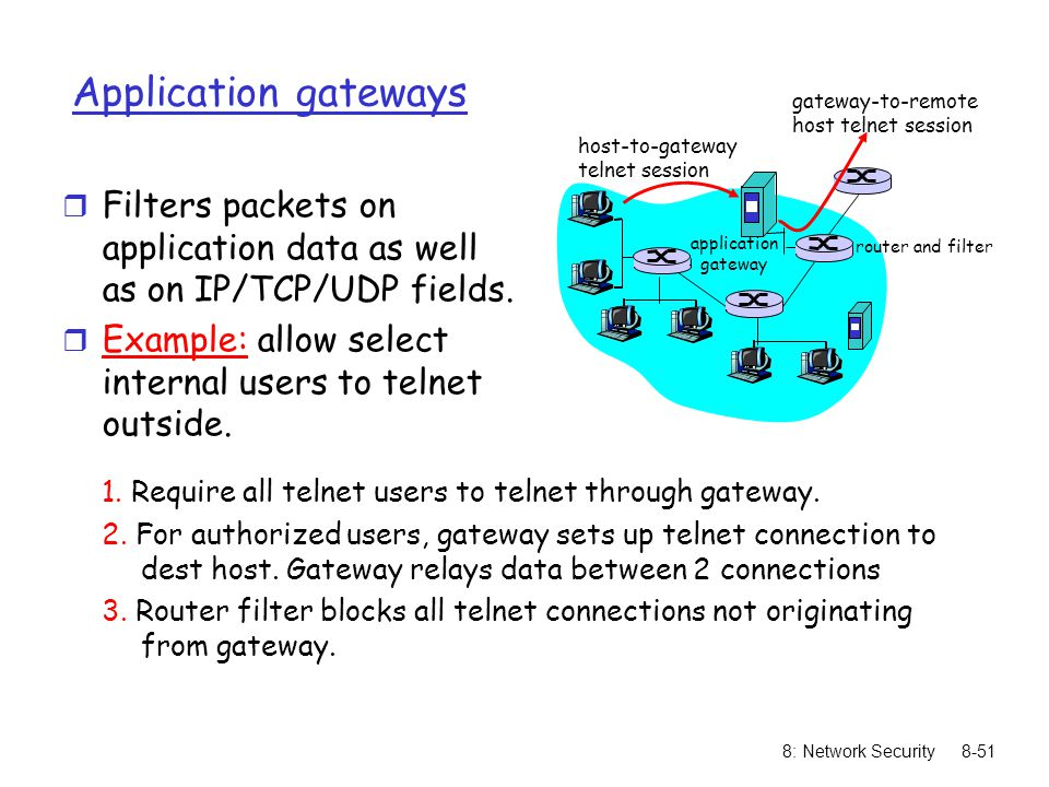 Application gateways gateway-to-remote. host telnet session. host-to-gateway. telnet session.