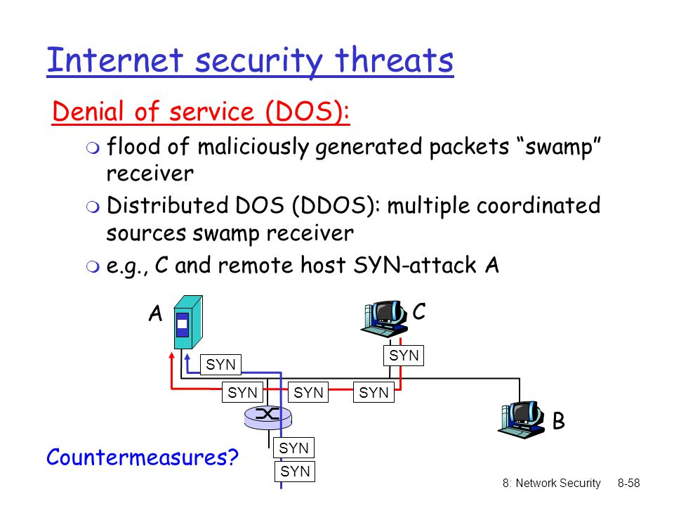 Internet security threats
