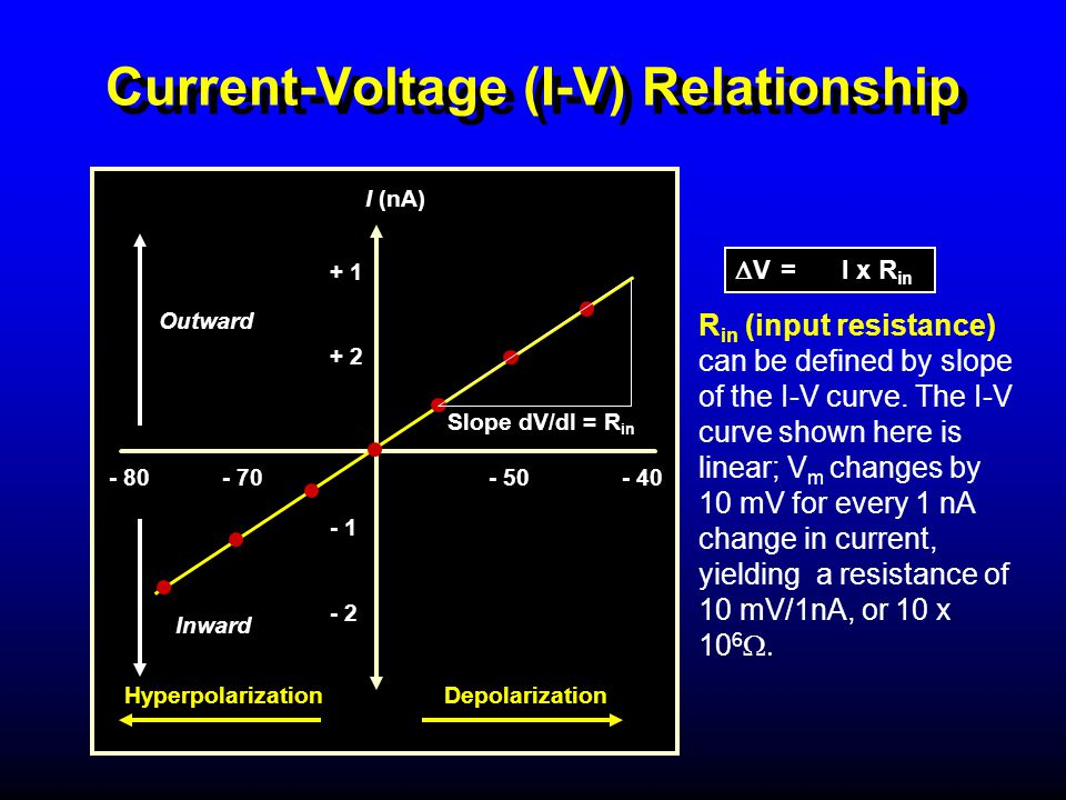 Current-Voltage (I-V) Relationship