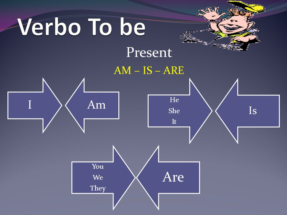 Verbo To be Present AM – IS – ARE I Am He She It Is You We They Are