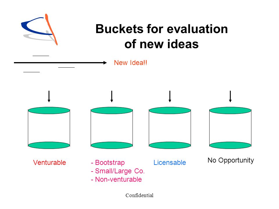 Buckets for evaluation of new ideas