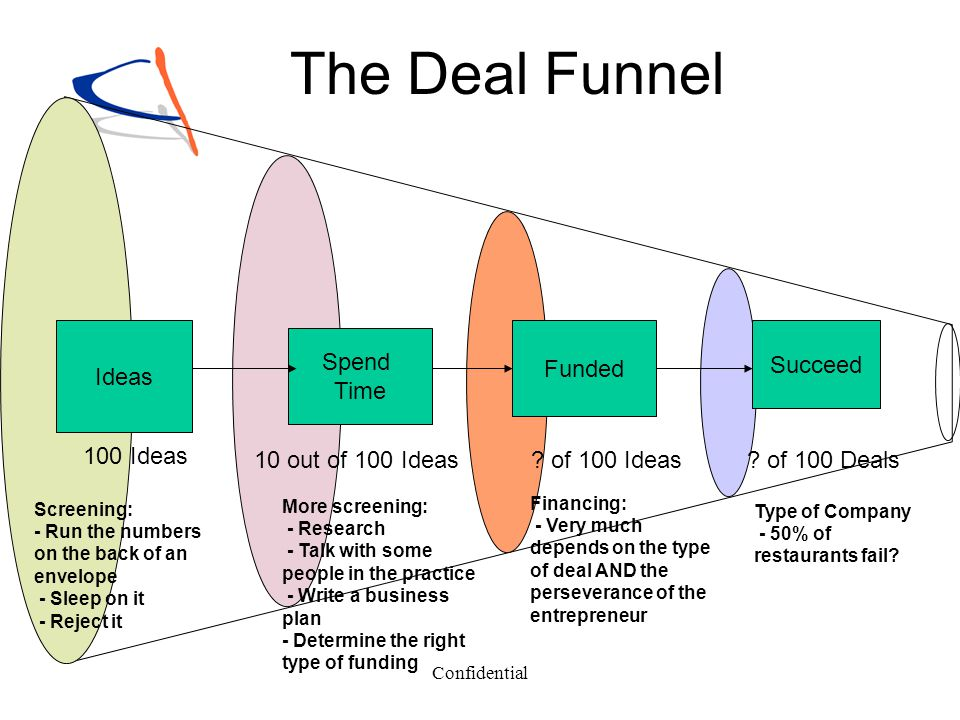 The Deal Funnel Ideas 100 Ideas Spend Time 10 out of 100 Ideas Funded
