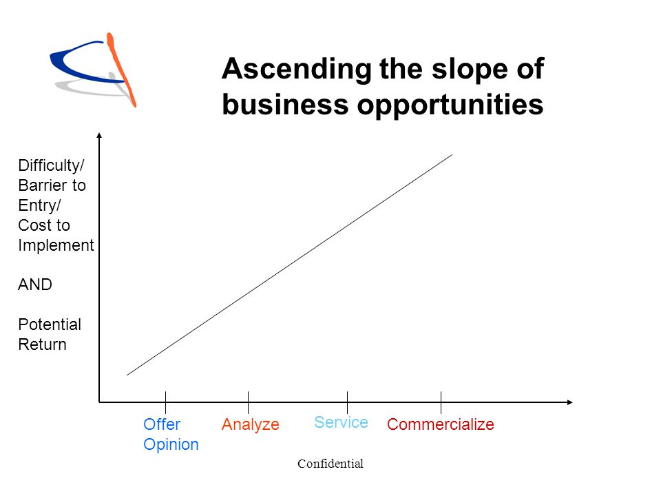 Ascending the slope of business opportunities