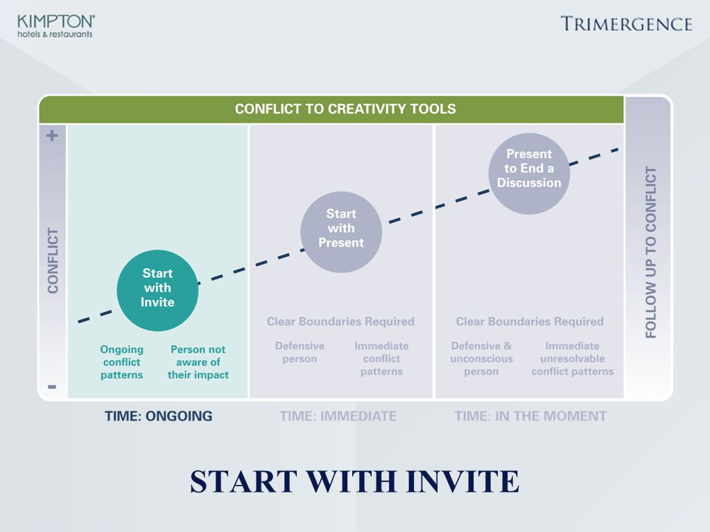 Move quickly through this slide to provide context for Start with Invite.