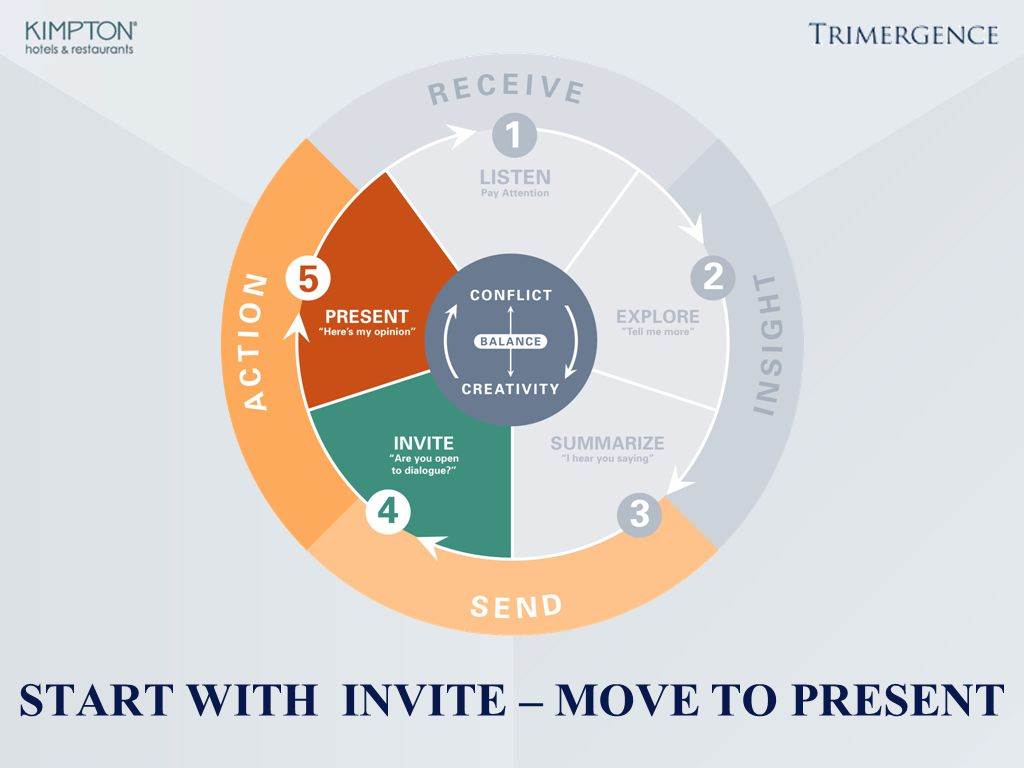 START WITH INVITE – MOVE TO PRESENT