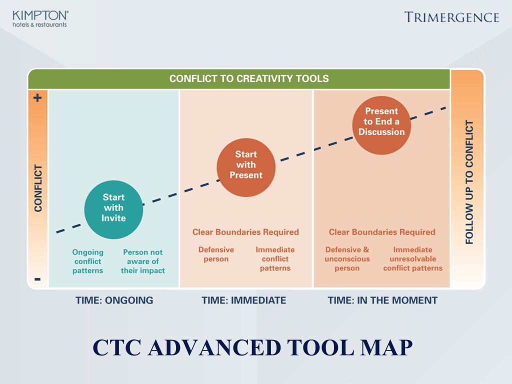 This slide outlines the CTC Advanced toolkit based on application