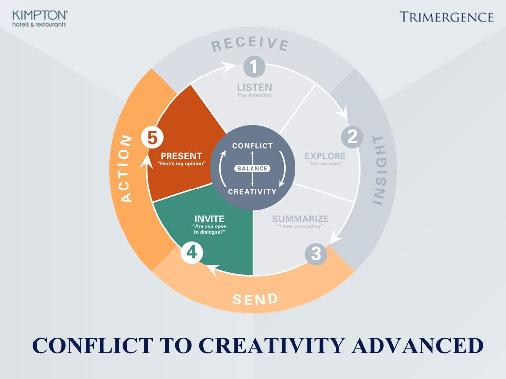 CONFLICT TO CREATIVITY ADVANCED