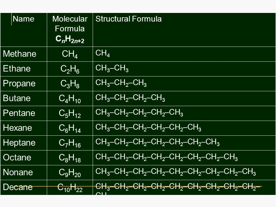 saturated hidrocarbons alkane ppt video online download