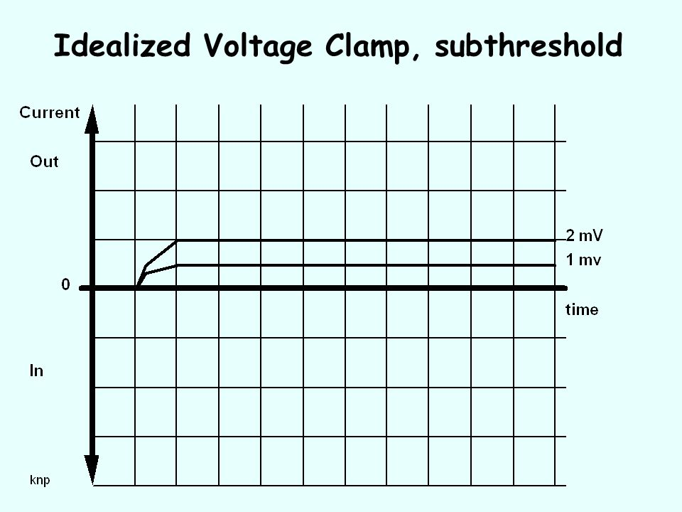 Idealized Voltage Clamp, subthreshold