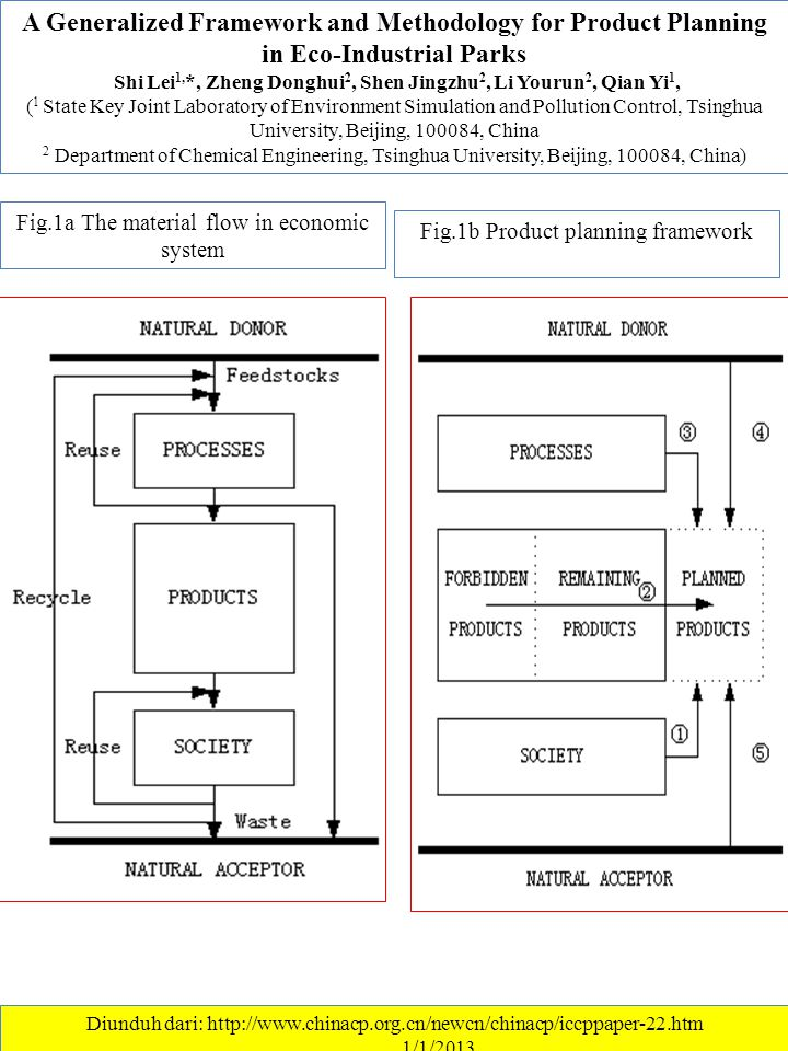 A Generalized Framework and Methodology for Product Planning in Eco-Industrial Parks