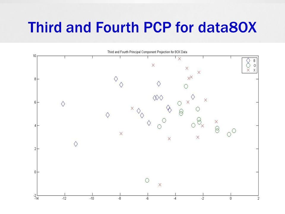 Third and Fourth PCP for data8OX