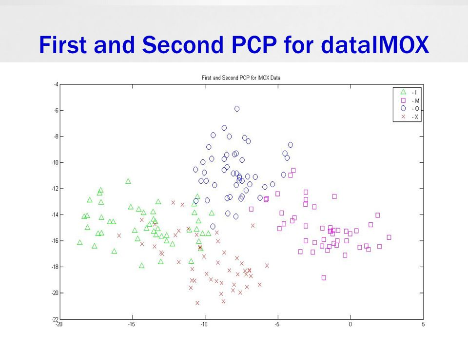 First and Second PCP for dataIMOX