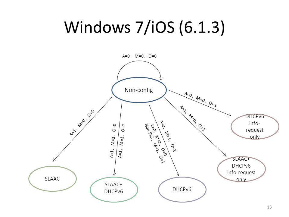 Windows 7/iOS (6.1.3) Non-config DHCPv6 info-request only SLAAC+