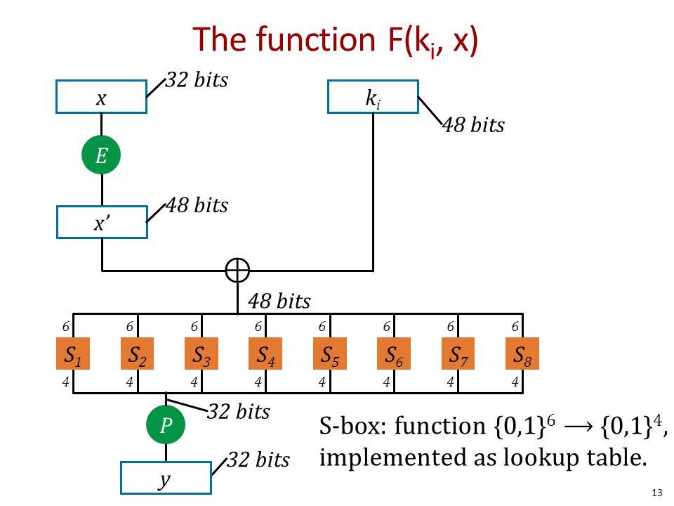The function F(ki, x) x. 32 bits. ki. 48 bits. E. x' 48 bits. ⊕ 48 bits. 6. 4. S1. S2. S3.