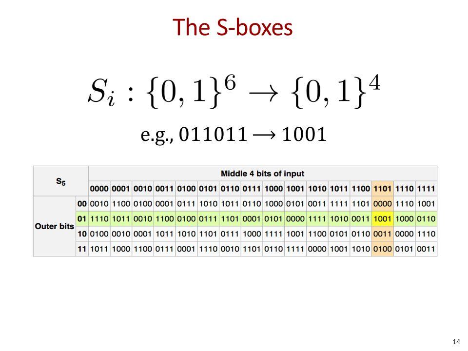 The S-boxes e.g., 011011 ⟶ 1001.